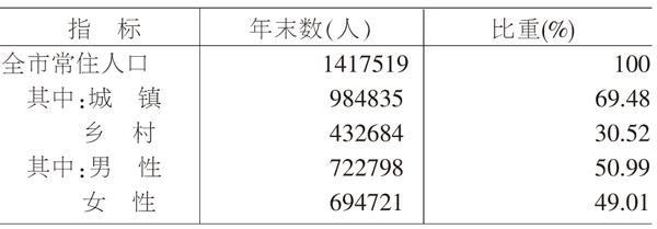 阳泉市2019年国民经济和社会发展统计公报